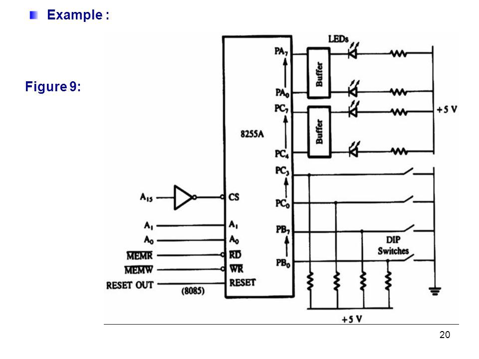 20 Example : Figure 9: