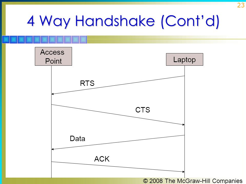© 2008 The McGraw-Hill Companies 23 4 Way Handshake (Cont'd) Access Point Laptop RTS CTS Data ACK