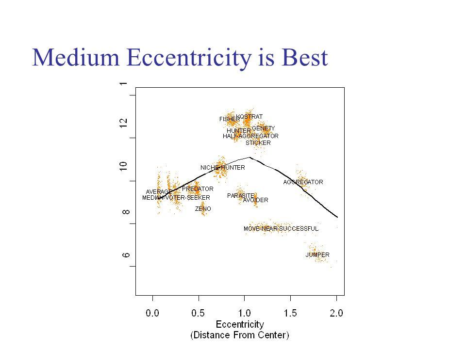 Medium Eccentricity is Best