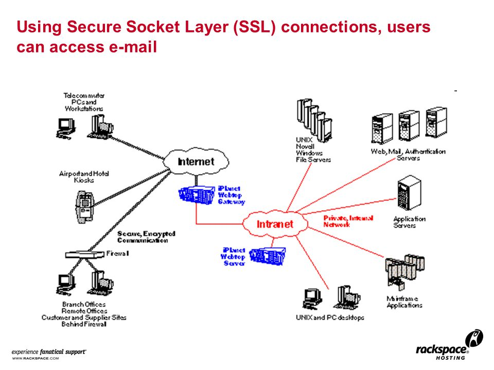 Using Secure Socket Layer (SSL) connections, users can access e-mail