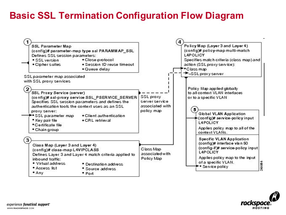 Basic SSL Termination Configuration Flow Diagram