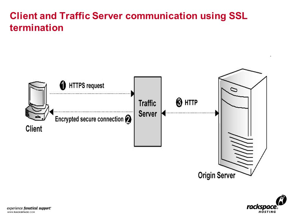 Client and Traffic Server communication using SSL termination