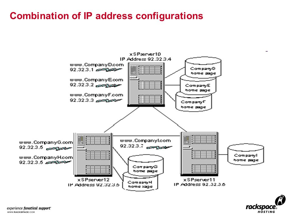Combination of IP address configurations