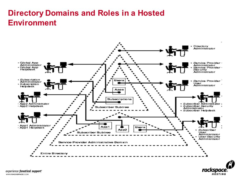 Directory Domains and Roles in a Hosted Environment