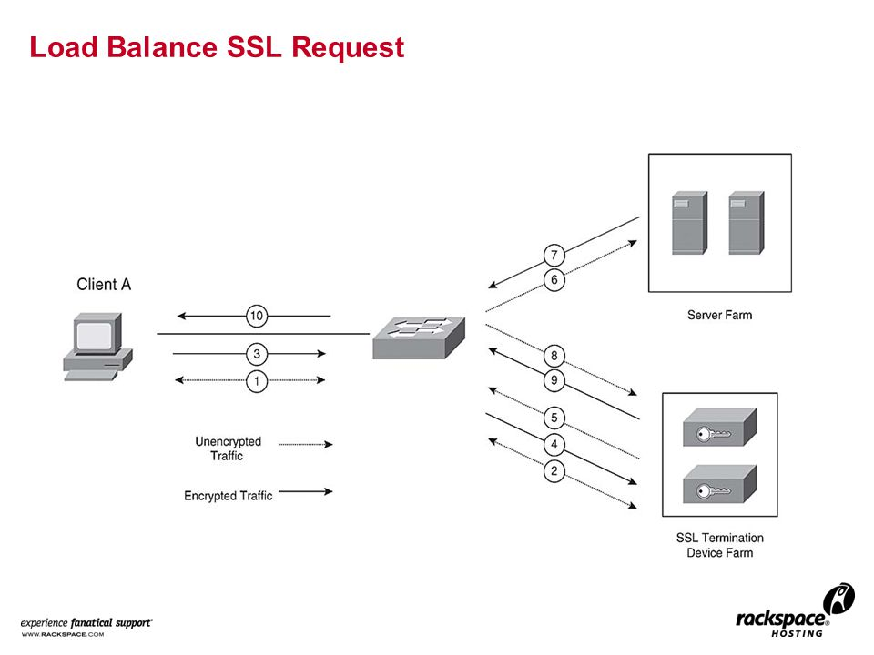 Load Balance SSL Request