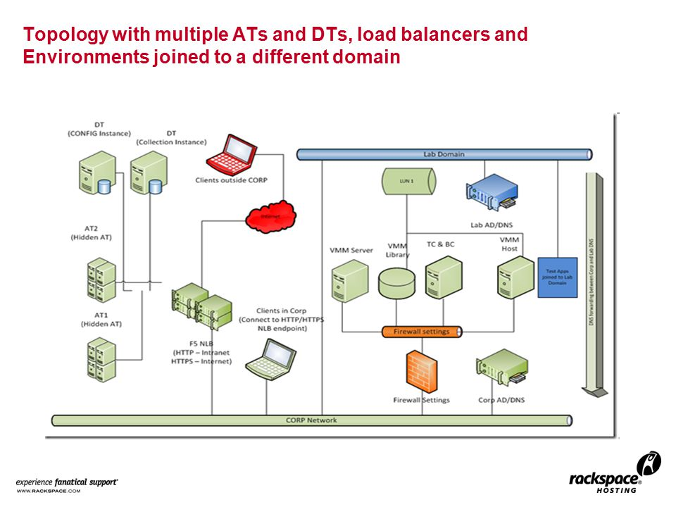 Topology with multiple ATs and DTs, load balancers and Environments joined to a different domain