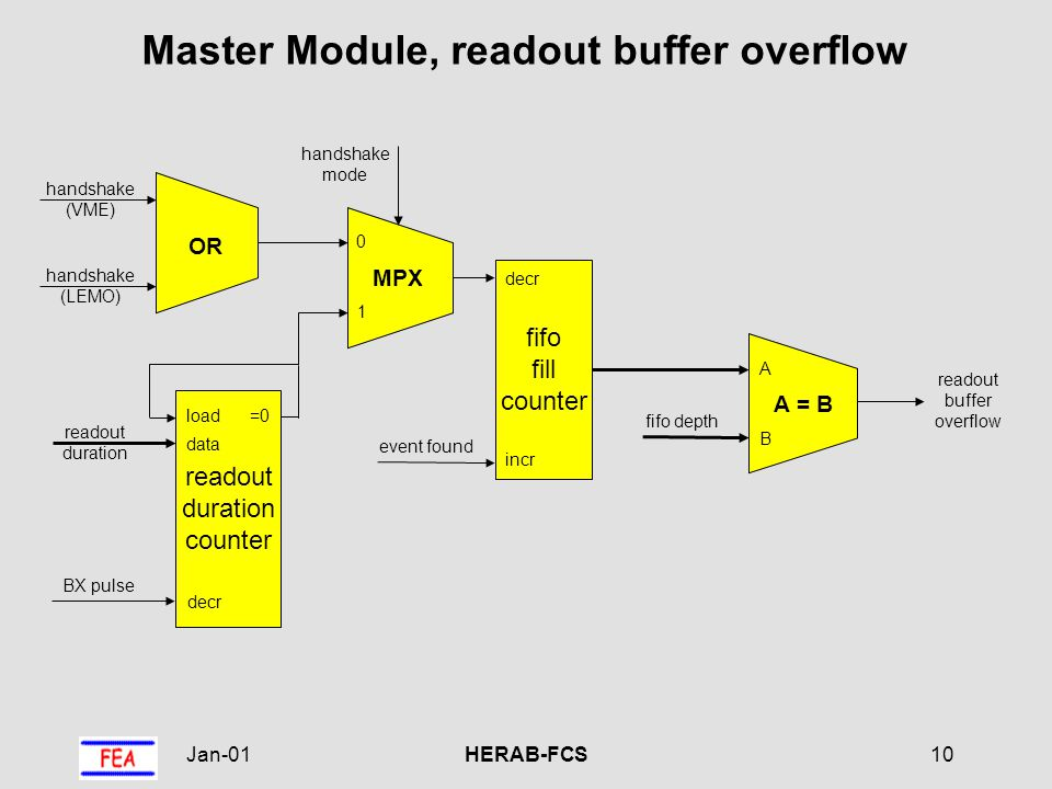 Jan-01HERAB-FCS10 Master Module, readout buffer overflow handshake (VME) handshake (LEMO) OR readout buffer overflow event found 0 1 MPX handshake mode readout duration counter load decr =0 data readout duration BX pulse B A A = B fifo depth fifo fill counter incr decr