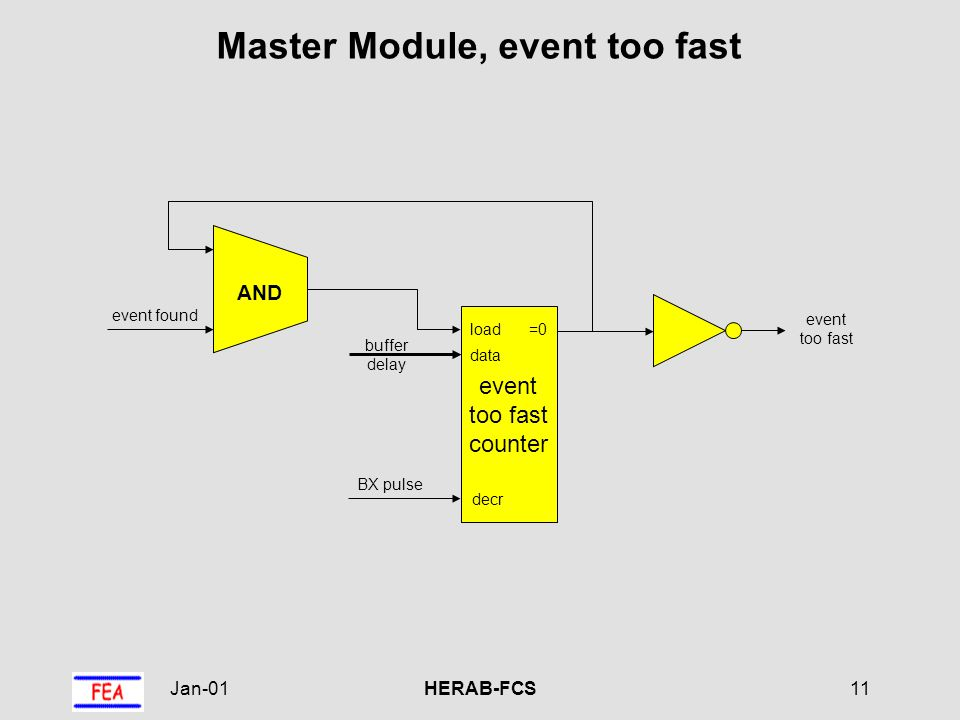 Jan-01HERAB-FCS11 Master Module, event too fast event too fast event too fast counter load decr =0 data buffer delay BX pulse event found AND