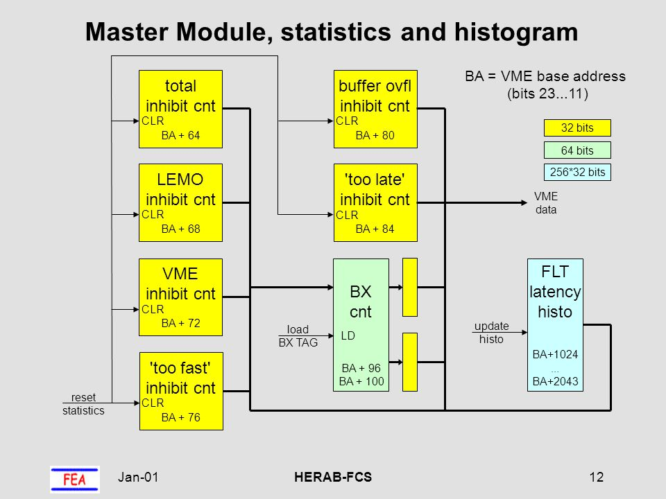 Jan-01HERAB-FCS12 BX cnt BA + 96 BA + 100 LD load BX TAG Master Module, statistics and histogram BA = VME base address (bits 23...11) 32 bits 64 bits reset statistics LEMO inhibit cnt BA + 68 CLR total inhibit cnt BA + 64 CLR too fast inhibit cnt BA + 76 CLR VME inhibit cnt BA + 72 CLR FLT latency histo BA+1024...