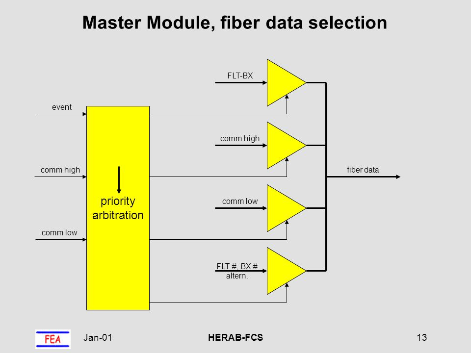 Jan-01HERAB-FCS13 Master Module, fiber data selection priority arbitration comm high comm low event FLT-BX comm high comm low FLT #, BX # altern.