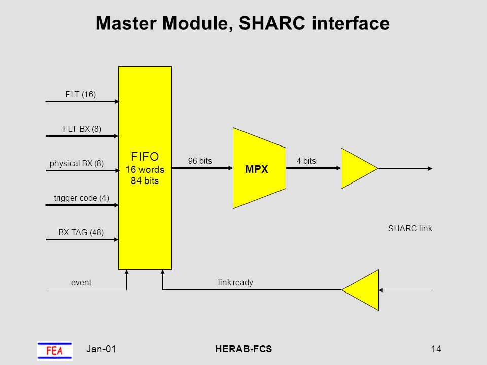 Jan-01HERAB-FCS14 Master Module, SHARC interface SHARC link FIFO 16 words 84 bits FLT BX (8) physical BX (8) FLT (16) trigger code (4) 96 bits MPX 4 bits eventlink ready BX TAG (48)