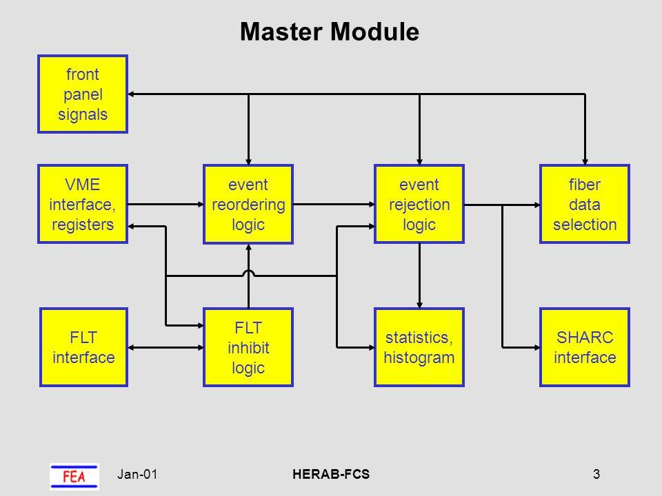 Jan-01HERAB-FCS14 Master Module, SHARC interface SHARC link FIFO 16 words 84 bits FLT BX (8) physical BX (8) FLT (16) trigger code (4) 96 bits MPX 4 bits eventlink ready BX TAG (48)