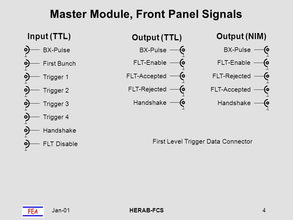 Jan-01HERAB-FCS5 FEA VME P1 Master Module, VME Interface and Registers FEA VME P2 fifo depth BA + 4 readout duration BA + 8 control bits BA + 16 trigger offset BA + 20 buffer delay BA + 12 VME BUS random factor BA + 24 daughter command BA + 28 VME event (write only) BA + 40 latest accept BA + 0 BA = VME base address (bits 23...11) 8 bits32 bits