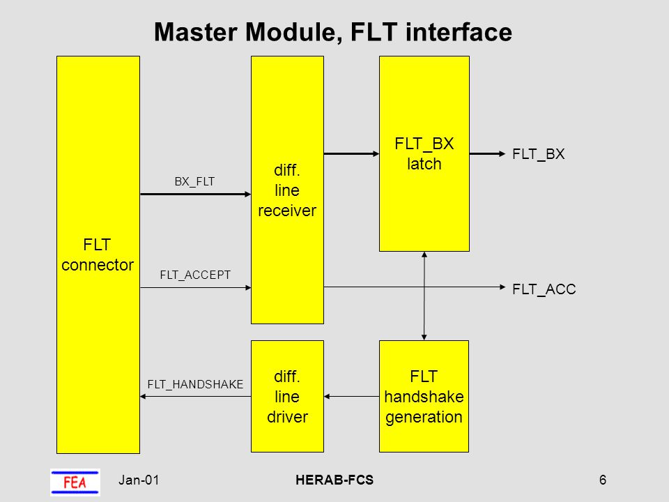 Jan-01HERAB-FCS17 front panel signals Daughter Module data from master, address decoding, registers event offset BXP, TP delay backplane data generation data selection BXP TP BXP_DEL TP_DEL data (20) register delay correction CAN BUS Interface
