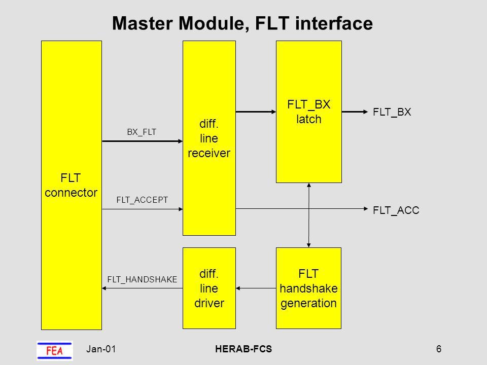 Jan-01HERAB-FCS7 Master Module, event reordering logic BXP synchro- nization trigger 1...4 random trigger FLT event FLT_ACC request arbitration VME trigger BX minus trigger offset FLT_BX reordering RAM (dual port) ADDR DATA ADDR BX minus latest accept RQ code event found 0 1 MPX
