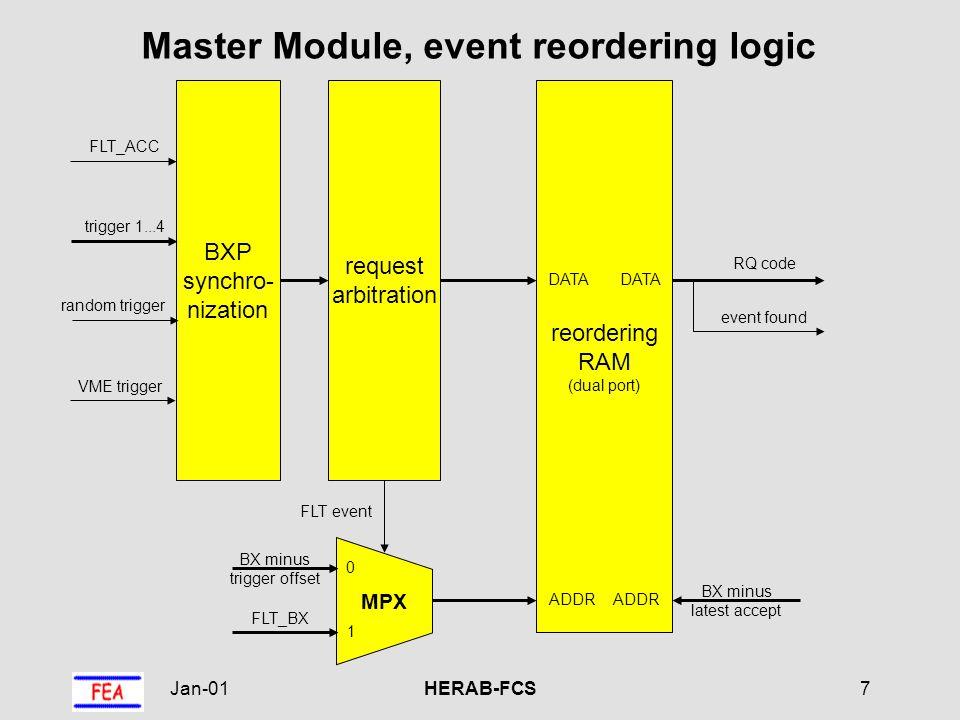 Jan-01HERAB-FCS8 Master Module, FLT inhibit logic BX FLT_BX B A A - B B A A > B latest accept B A A - B event too late