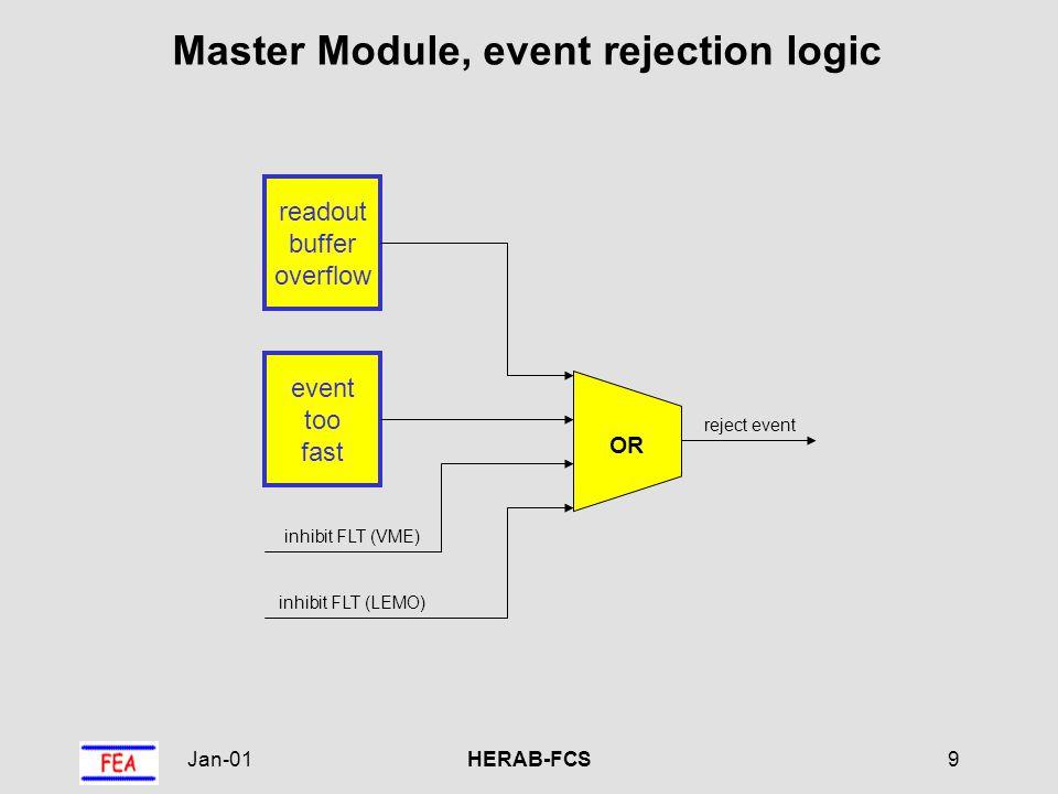 Jan-01HERAB-FCS10 Master Module, readout buffer overflow handshake (VME) handshake (LEMO) OR readout buffer overflow event found 0 1 MPX handshake mode readout duration counter load decr =0 data readout duration BX pulse B A A = B fifo depth fifo fill counter incr decr