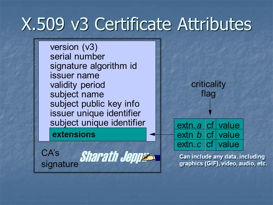 X.509 v3 Certificate Attributes version (v3) serial number signature algorithm id issuer name validity period subject name subject public key info issuer unique identifier subject unique identifier CA's signature extensions extn.a cf value extnb cf value extn.c cf value criticality flag Can include any data, including graphics (GIF), video, audio, etc.