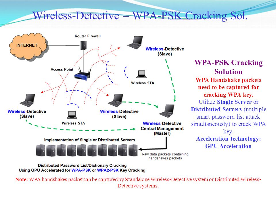 Wireless-Detective – WPA-PSK Cracking Sol. WPA-PSK Cracking Solution WPA Handshake packets need to be captured for cracking WPA key. Utilize Single Se