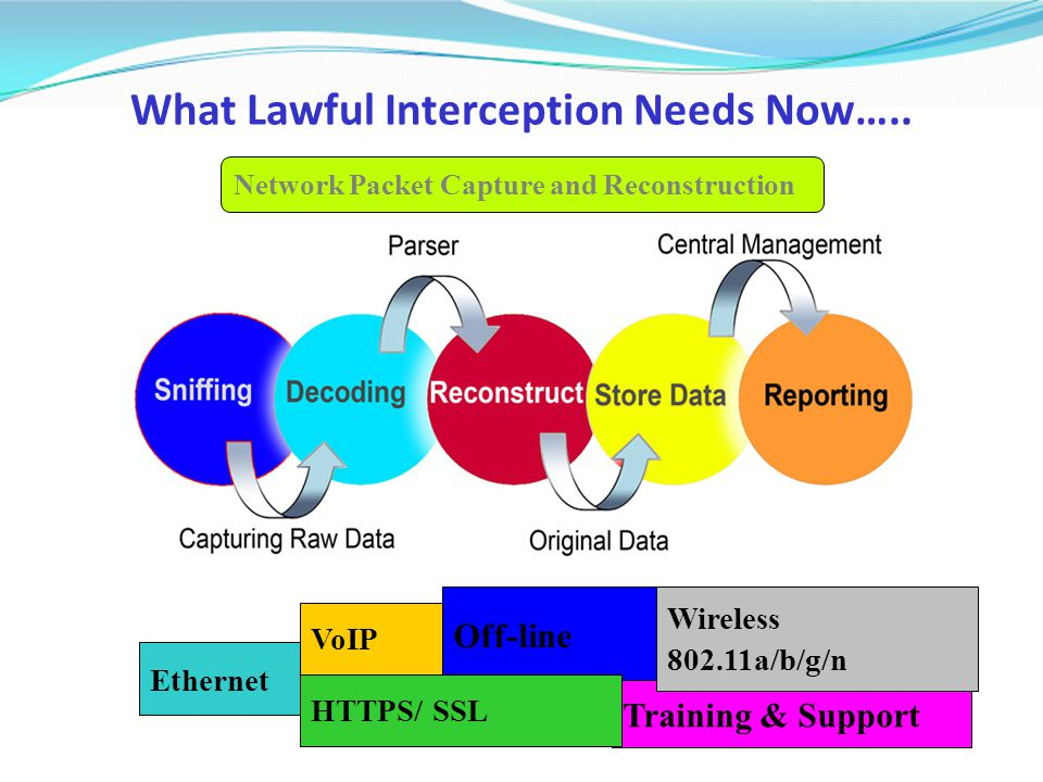 What Lawful Interception Needs Now….. Network Packet Capture and Reconstruction Ethernet VoIP Off-line Training & Support Wireless 802.11a/b/g/n HTTPS