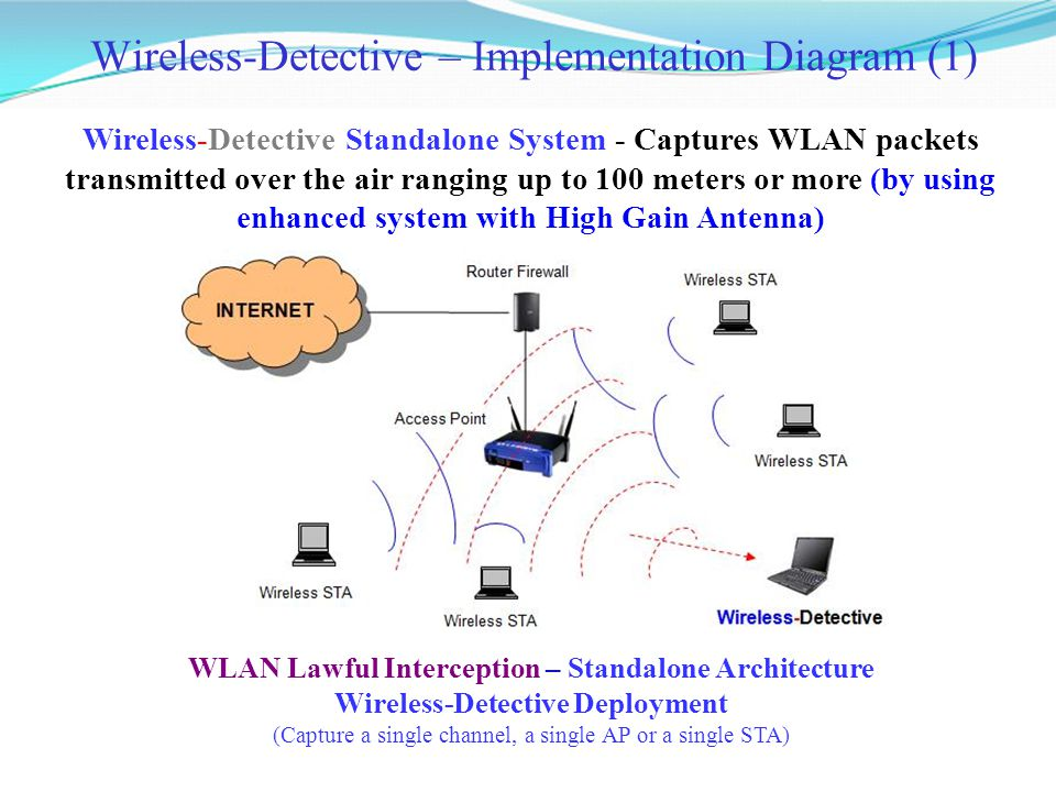 Wireless-Detective Standalone System - Captures WLAN packets transmitted over the air ranging up to 100 meters or more (by using enhanced system with High Gain Antenna) Wireless-Detective – Implementation Diagram (1) WLAN Lawful Interception – Standalone Architecture Wireless-Detective Deployment (Capture a single channel, a single AP or a single STA)