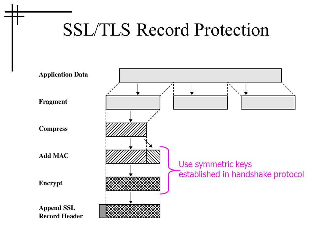 SSL/TLS Record Protection Use symmetric keys established in handshake protocol