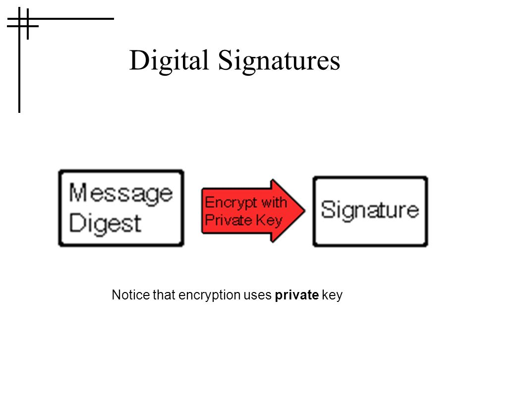 Digital Signatures Notice that encryption uses private key