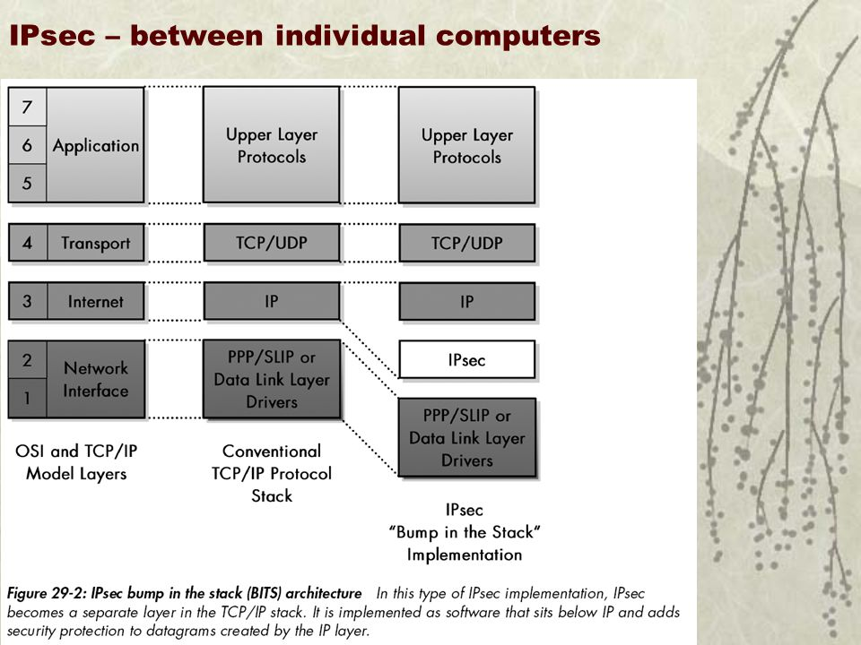 IPsec – between individual computers U