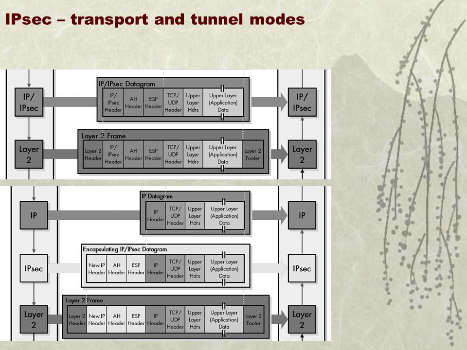 IPsec – transport and tunnel modes U