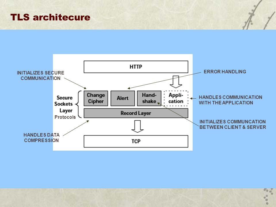 TLS architecure HANDLES COMMUNICATION WITH THE APPLICATION Protocols INITIALIZES COMMUNCATION BETWEEN CLIENT & SERVER INITIALIZES SECURE COMMUNICATION