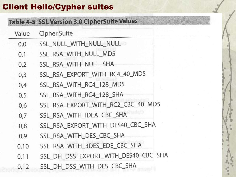 Client Hello/Cypher suites