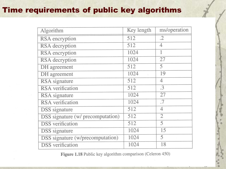 Time requirements of public key algorithms