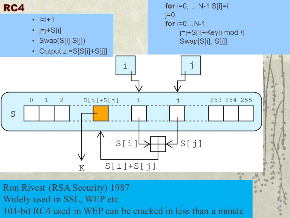 RC4 Ron Rivest (RSA Security) 1987 Widely used in SSL, WEP etc 104-bit RC4 used in WEP can be cracked in less than a minute for i=0,…,N-1 S[i]=i j=0 for i=0…N-1 j=j+S[i]+Key[i mod l] Swap[S[i], S[j]] i=i+1 j=j+S[i] Swap(S[i],S[j]) Output z =S[S[i]+S[j]]
