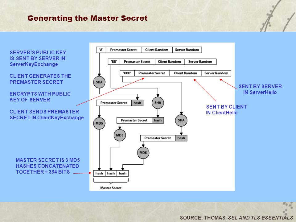 Generating the Master Secret SOURCE: THOMAS, SSL AND TLS ESSENTIALS SERVER'S PUBLIC KEY IS SENT BY SERVER IN ServerKeyExchange CLIENT GENERATES THE PREMASTER SECRET ENCRYPTS WITH PUBLIC KEY OF SERVER CLIENT SENDS PREMASTER SECRET IN ClientKeyExchange SENT BY CLIENT IN ClientHello SENT BY SERVER IN ServerHello MASTER SECRET IS 3 MD5 HASHES CONCATENATED TOGETHER = 384 BITS