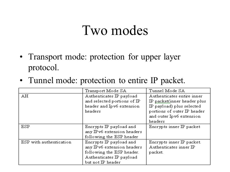Two modes Transport mode: protection for upper layer protocol.