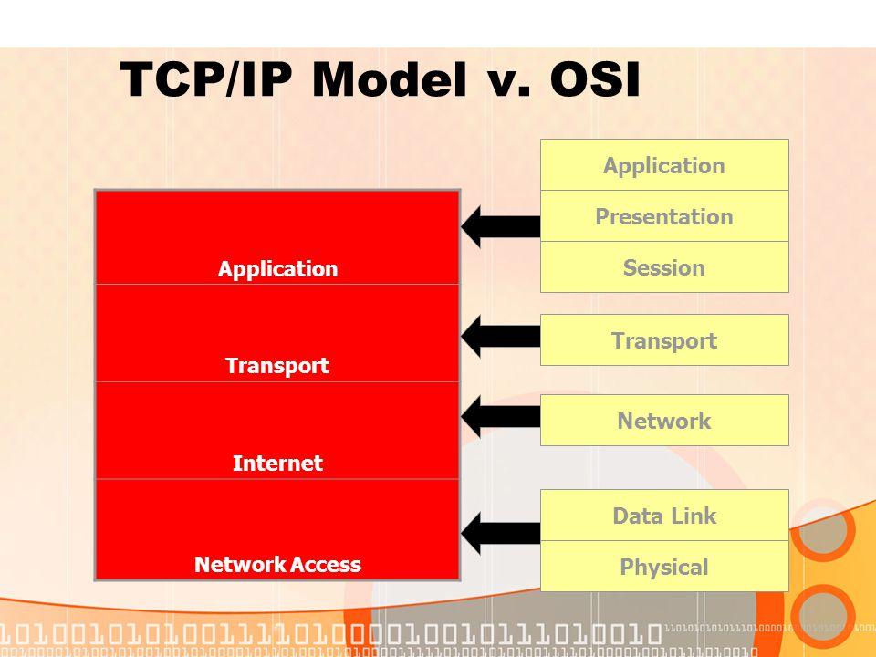 TCP/IP Model v.