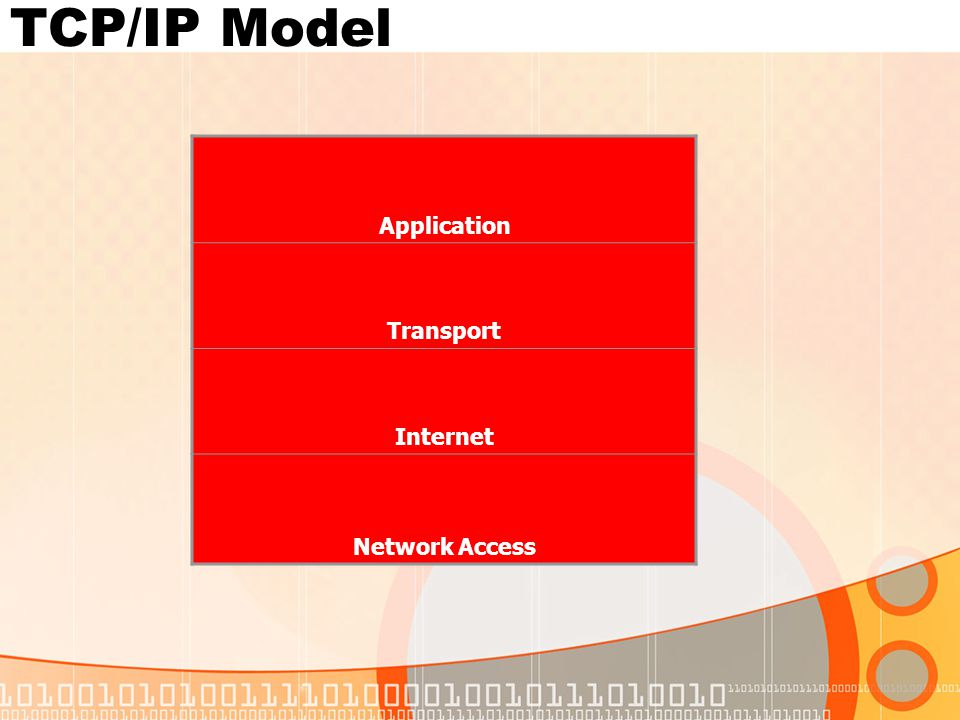 TCP/IP Model Application Transport Internet Network Access