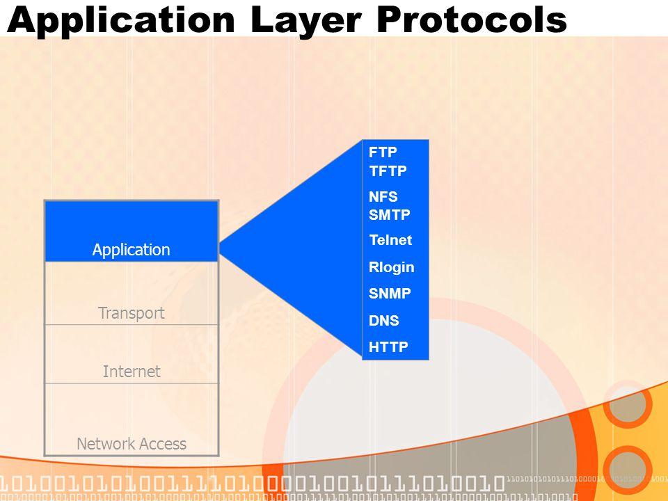 Transport Layer Protocols Application Transport Internet Network Access TCP UDP
