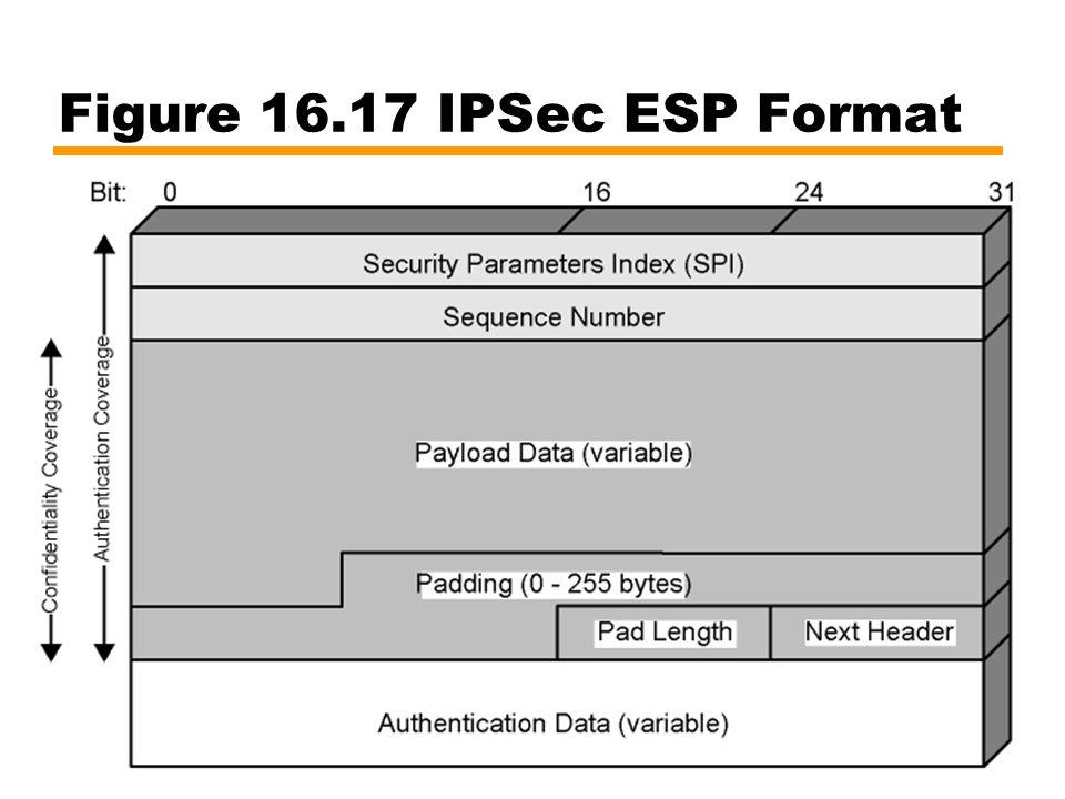 62 Figure 16.17 IPSec ESP Format