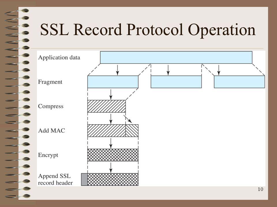 SSL Record Protocol Operation 10
