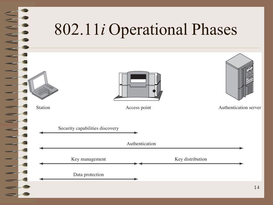 802.11i Operational Phases 14