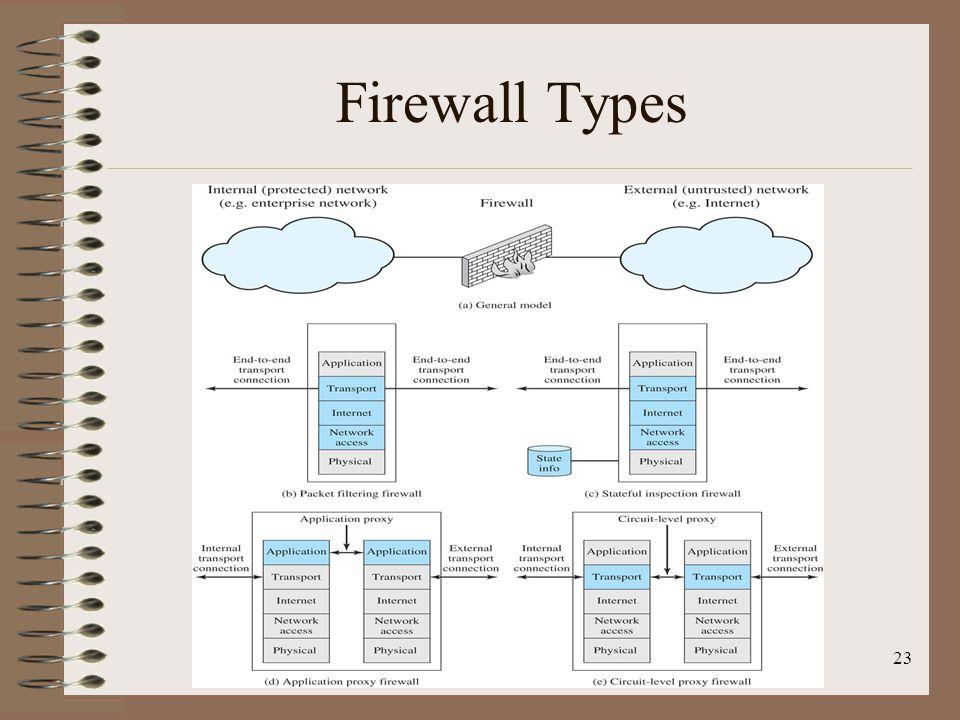 Firewall Types 23