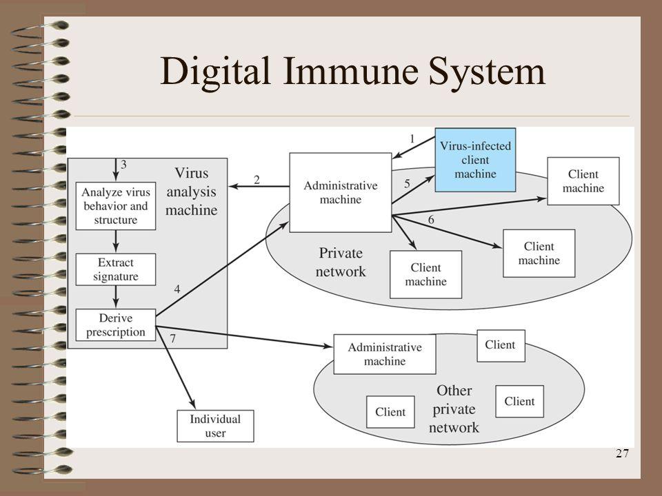Digital Immune System 27