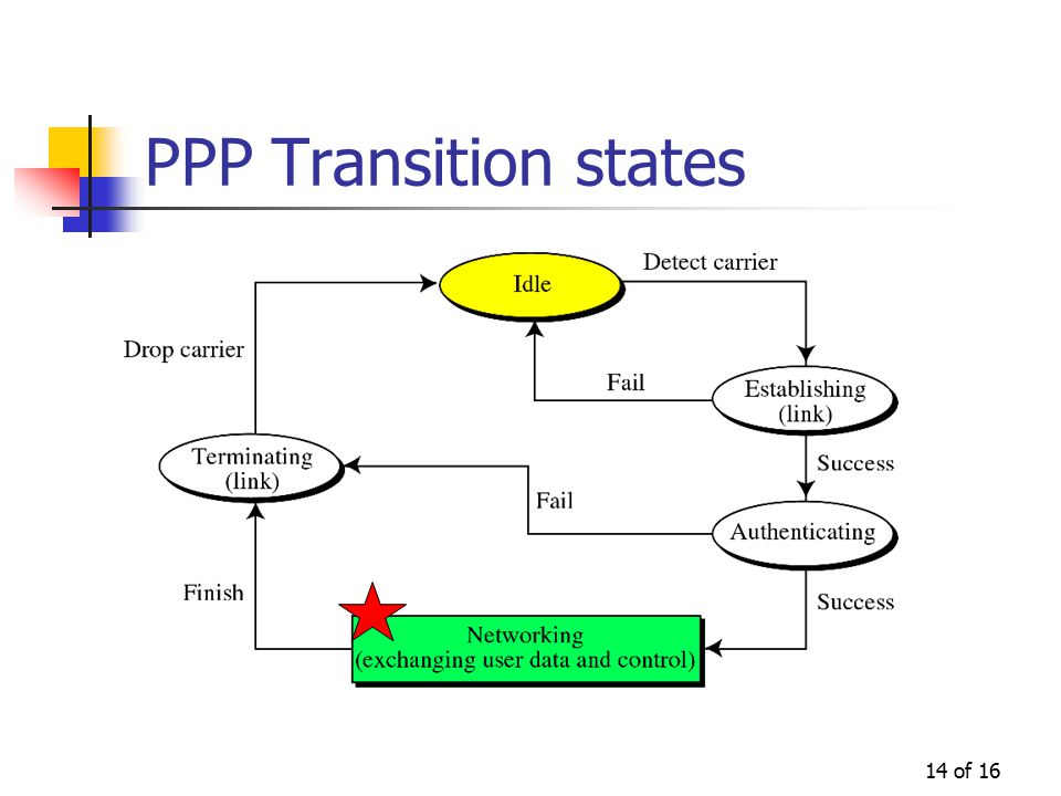 14 of 16 PPP Transition states