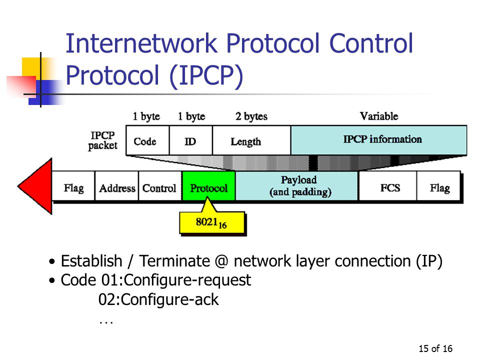 15 of 16 Internetwork Protocol Control Protocol (IPCP) Establish / Terminate @ network layer connection (IP) Code 01:Configure-request 02:Configure-ack …