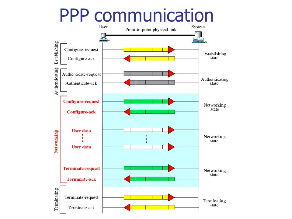 PPP communication