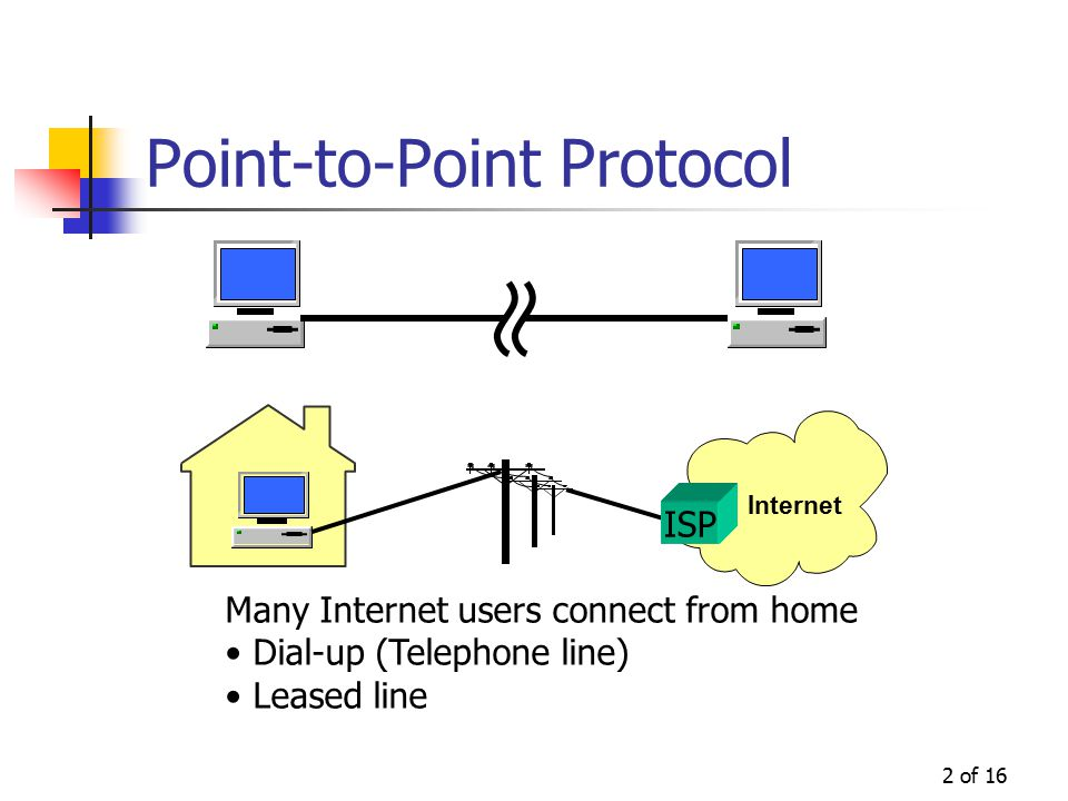 2 of 16 Point-to-Point Protocol Internet ISP Many Internet users connect from home Dial-up (Telephone line) Leased line