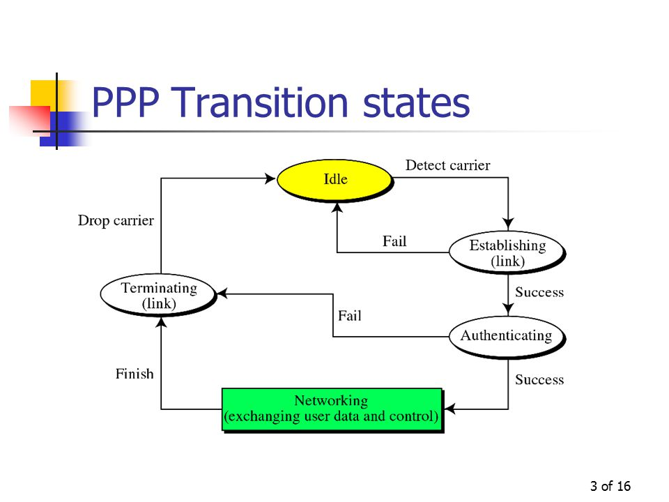 3 of 16 PPP Transition states