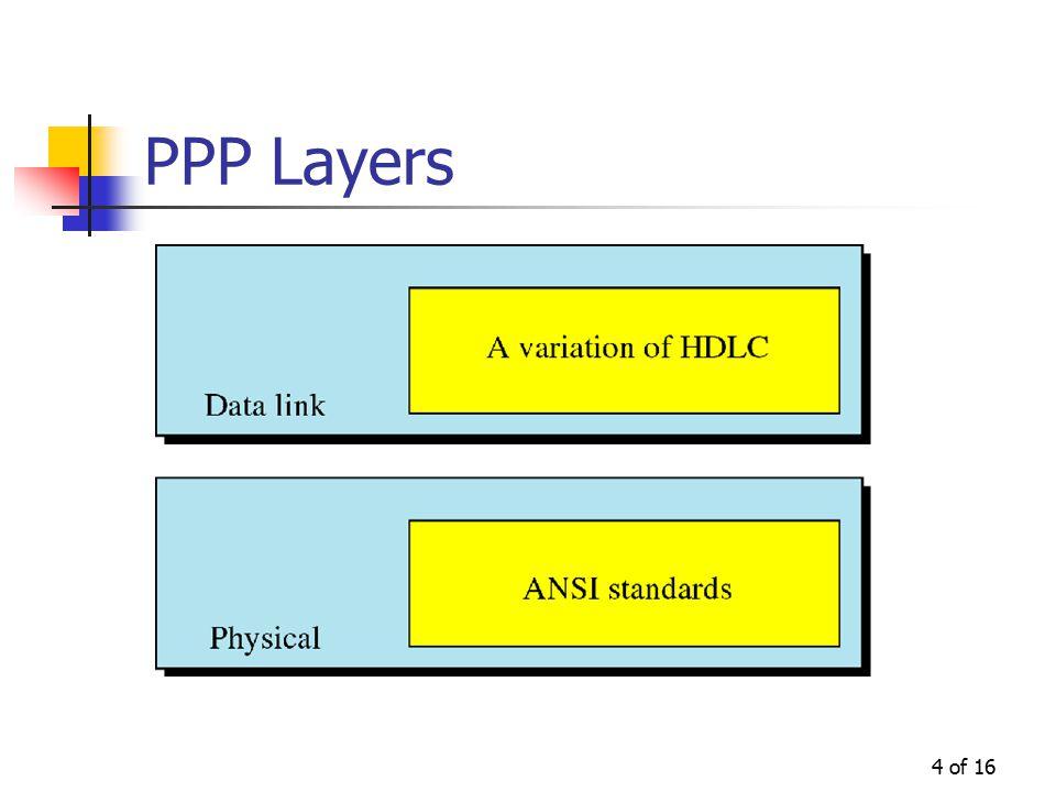 15 of 16 Internetwork Protocol Control Protocol (IPCP) Establish / Terminate @ network layer connection (IP) Code 01:Configure-request 02:Configure-ack …