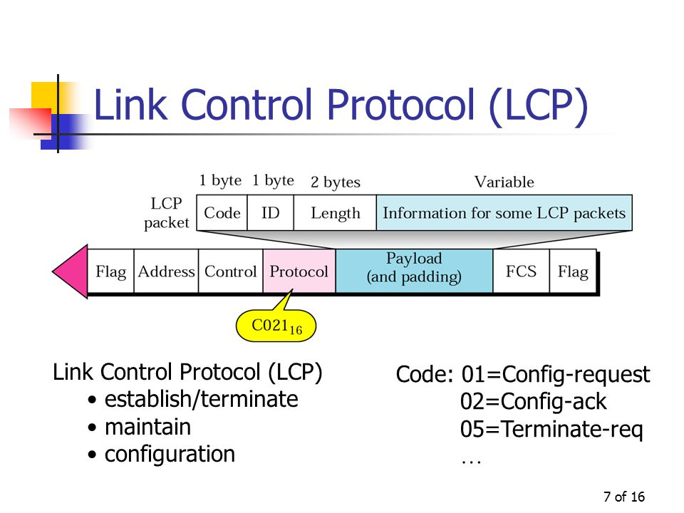 7 of 16 Link Control Protocol (LCP) establish/terminate maintain configuration Code: 01=Config-request 02=Config-ack 05=Terminate-req … Link Control Protocol (LCP)